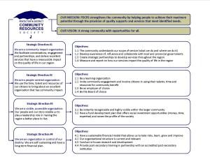 PDCRS-Strategic-Plan-Place-Mat-Final-Feb-27-13
